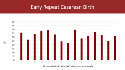 Early Repeat Cesarean Birth