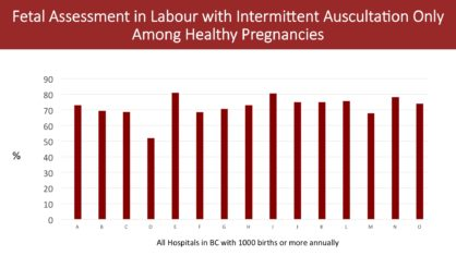 Fetal Assessment in Labour with Intermittent Auscultation Only Among Healthy Pregnancies