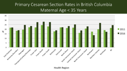 Primary CS BC less than 35 years