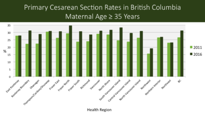 Primary CS BC over equal 35 years