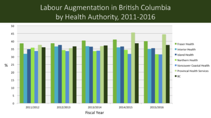 Labour Augmentation BC